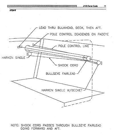 Owner's Guide   J/105 Class Association