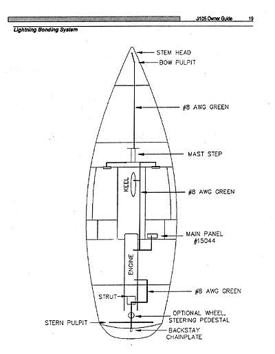 Lightning Bonding System owner's guide j 105 class association boat bonding wiring diagram at gsmportal.co